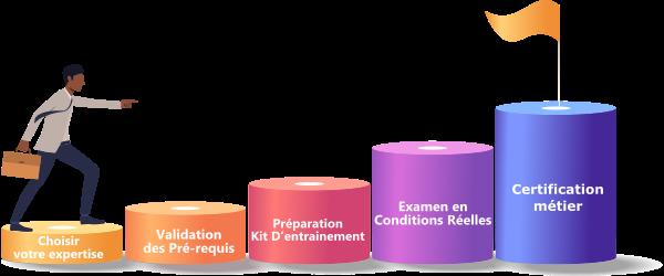 Marche certification