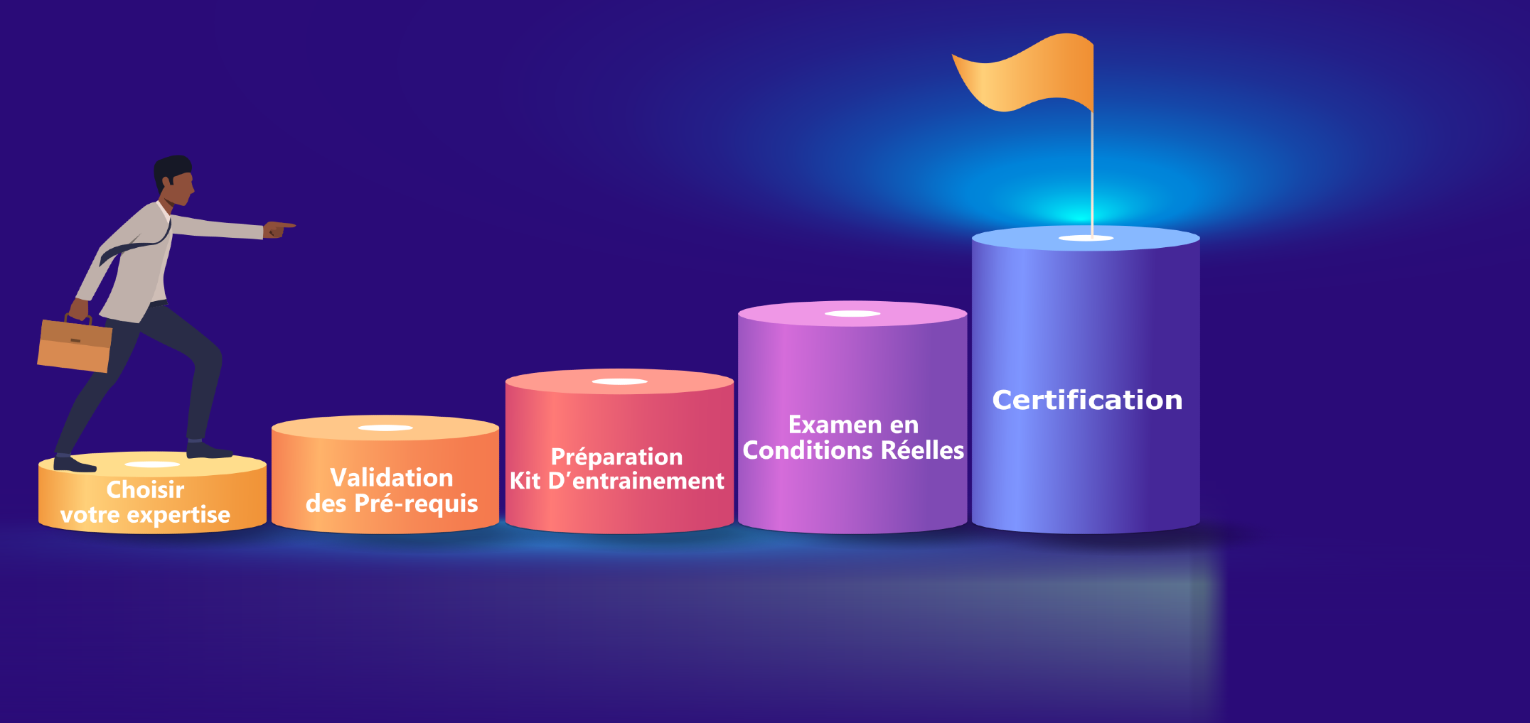 Schéma certification